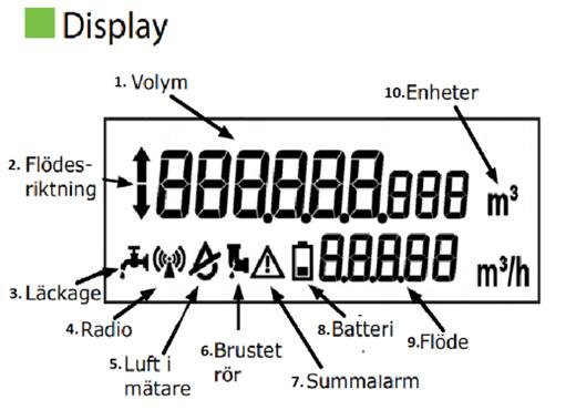 Display smart vattenmätare